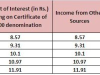 NSC-Accrued Interest taxation and way to reduce it.