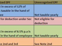 Taxation of Employee Provident Fund (EPF)