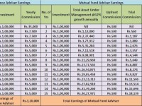 Life Insurance Vs Mutual Fund Agents-Who earns more?