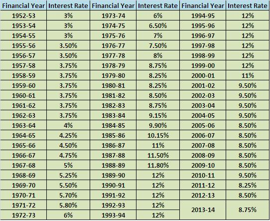EPF historical interest rate since 1952