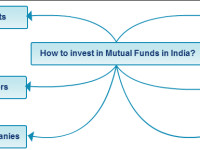 How to invest in Mutual Funds in India online?