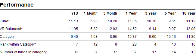 Templeton India Pension Fund Performance
