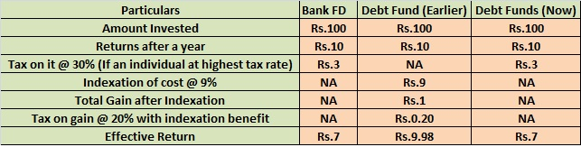 Budget 2014-Debt Fund Taxation
