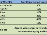 Car or Two Wheeler Insurance renewal in India-What is IDV or Depreciation Value?