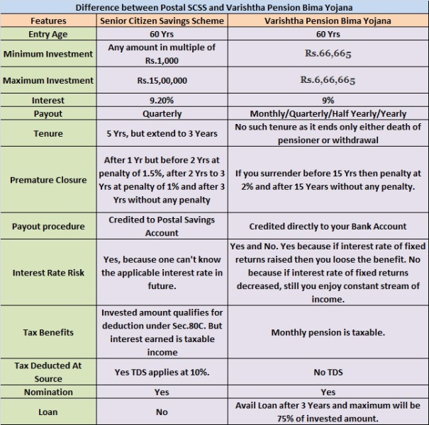 Difference between SCSS and Varishtha Pension Bima Yojana