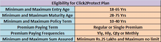 HDFC Click2Protect Plus. Eligibility