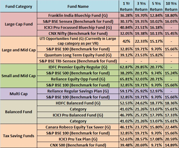 BasuNivesh Mutual Fund Performance