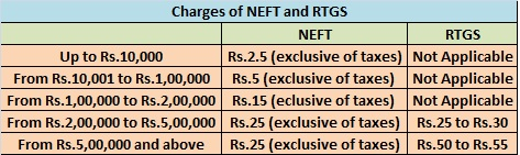 NEFT and RTGS Charges