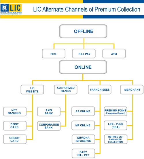 how to cancel hdfc life policy online