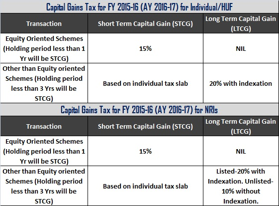 Capital Gains Tax for FY 2015-16 (AY 2016-17)
