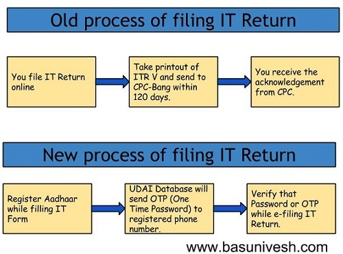 Steps of efiling with Aadhar Verification