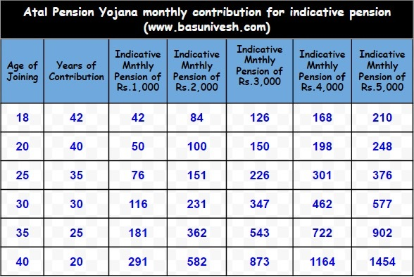 Atal Pension Yojana Monthly Contribution