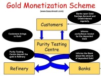 Gold Monetization Scheme-Earn Tax-Free interest from your Gold