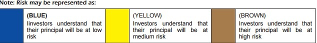 Mutual Fund Product Labelling