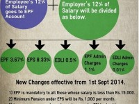 EPF Changed Rules from 2014