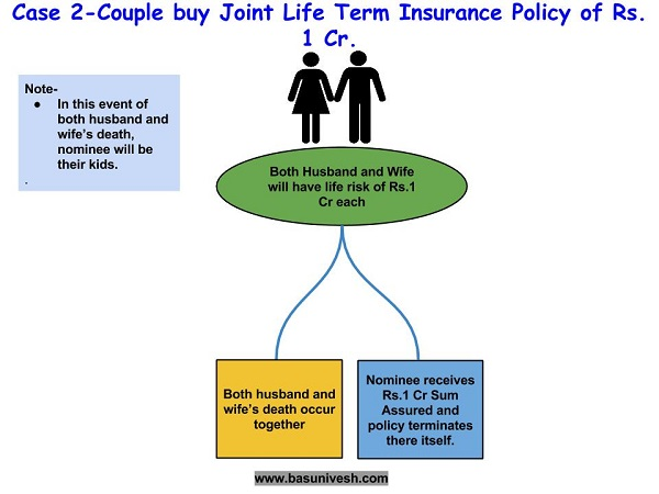 Joint Life Term Insurance Policy-2