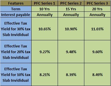 PFC Tax-Free Bond 2015 Effective Interest Rate