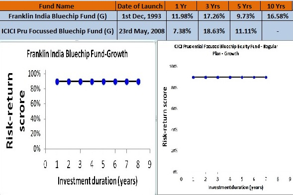 Best Large Cap Funds to Invest in India for 2016