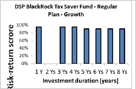 DSPBR Tax Saving Fund