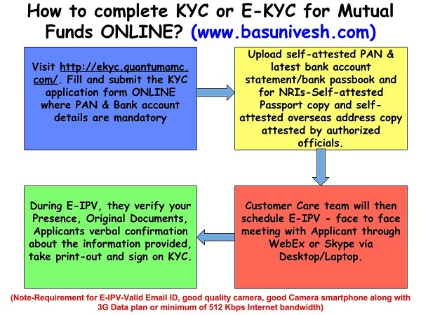E-KYC or Online KYC