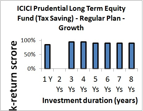 ICICI Pru Long Term Equity