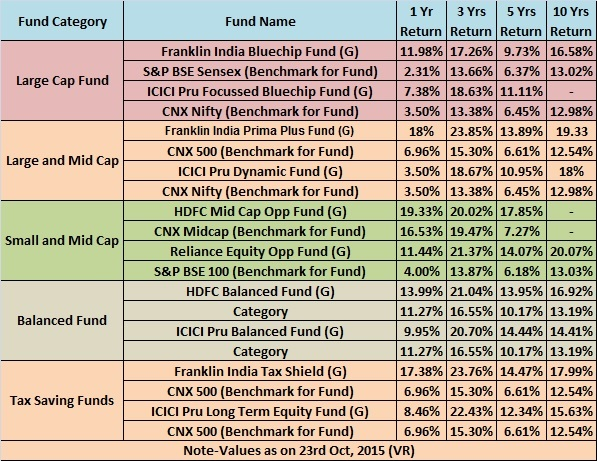 Top 10 Best SIP Mutual Funds to invest in India for 2015