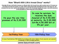 Bharti AXA Life's Invest Once-How it may fool you?