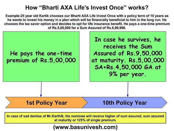 Bharti Axa Life's Invest Once_1