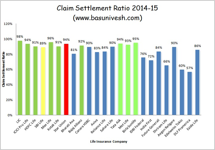 Claim Settlement Ratio 2014-2015