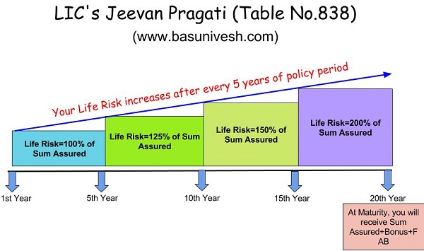 Jeevan Pragati Table No.838 Feature