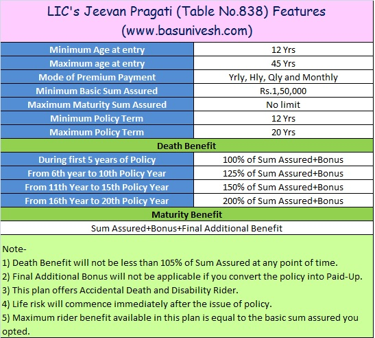 LIC's Jeevan Pragati Table No.838