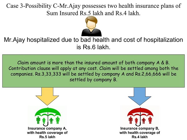 Multiple health insurance policies