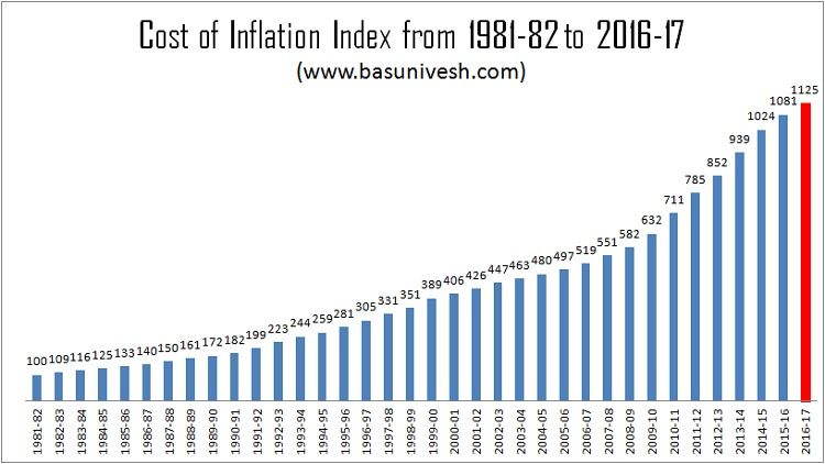 Cost of Inflation Index for FY 2016-17