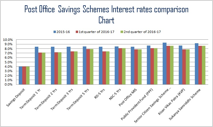Post Office Savings Schemes Interest rate for 2016-17