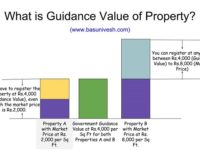 Guidance Value of Bangalore – How it affects property price?