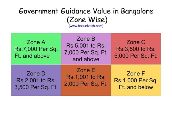 Guidance Value of Bangalore 2016