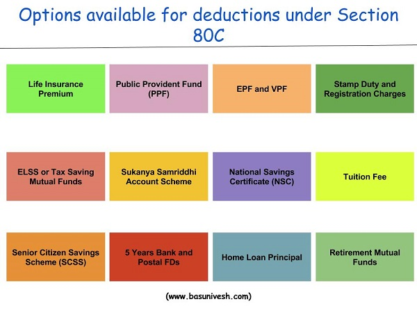 Deduction under Section 80C