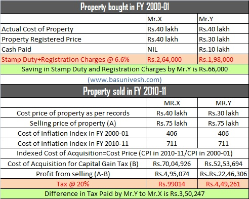 Flat, land and Property Stamps and Registration charges