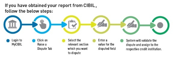 CIBIL Dispute Resolution System