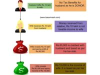 Income Tax on Gift in India – Rules and tips to save tax