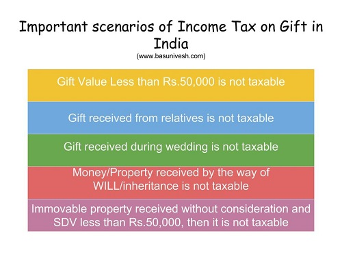 Income Tax on Gift in India -Scenerios