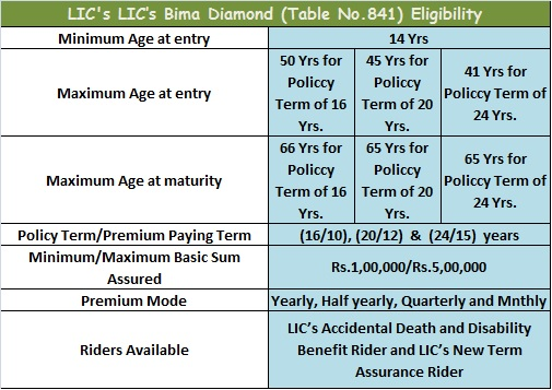 LIC's Bima Diamond Plan No.841 Eligibility