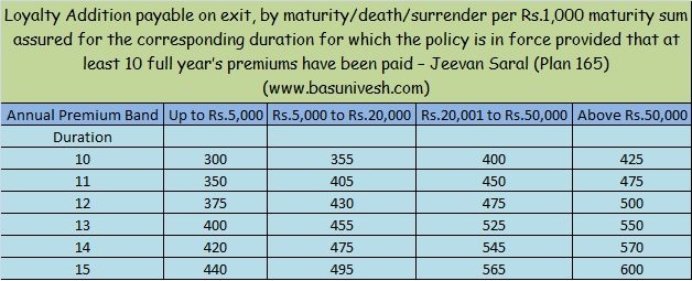 Loyalty Addition of Jeevan Saral for 2016-17