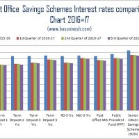 Post Office Saving Schemes Interest Rate Comparison for 2016-17