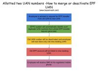 Allotted two UAN numbers -How to merge or deactivate EPF UAN?