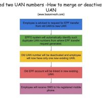 Two UAN Numbers - Merging or deactivating of EPF UAN