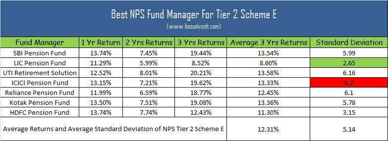 Best NPS Fund Manager for Tier 2 Scheme E