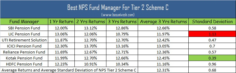 Best NPS Fund Manager for Tier 2 Scheme C