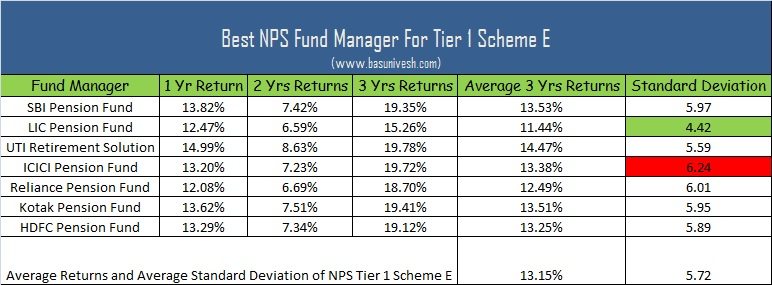 Best NPS Fund Manager For Tier 1 Scheme E