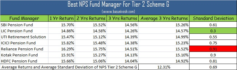 Best NPS Fund Manager For Tier 2 Scheme G